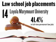 No. 14. Loyola Marymount University, which reported that 41.4% of 2012 graduates had full-time, long-term jobs requiring a J.D. degree. The school ranks No. 170 among 201 ABA-approved law schools nationally.