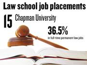 No. 15. Chapman University, which reported that 36.5% of 2012 graduates had full-time, long-term jobs requiring a J.D. degree. The school ranks No. 183 among 201 ABA-approved law schools nationally.