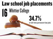 No. 16. Whittier College, which reported that 34.7% of 2012 graduates had full-time, long-term jobs requiring a J.D. degree. The school ranks No. 187 among 201 ABA-approved law schools nationally.