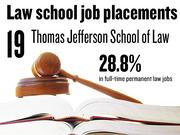 No. 19. Thomas Jefferson School of Law, which reported that 28.8% of 2012 graduates had full-time, long-term jobs requiring a J.D. degree. The school ranks No. 194 among 201 ABA-approved law schools nationally.