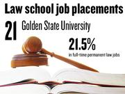 No. 21. Golden Gate University, which reported that 21.5% of 2012 graduates had full-time, long-term jobs requiring a J.D. degree. The school ranks No. 198 among 201 ABA-approved law schools nationally.