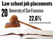 No. 20. University of San Francisco, which reported that 22.6% of 2012 graduates had full-time, long-term jobs requiring a J.D. degree. The school ranks No. 197 among 201 ABA-approved law schools nationally.