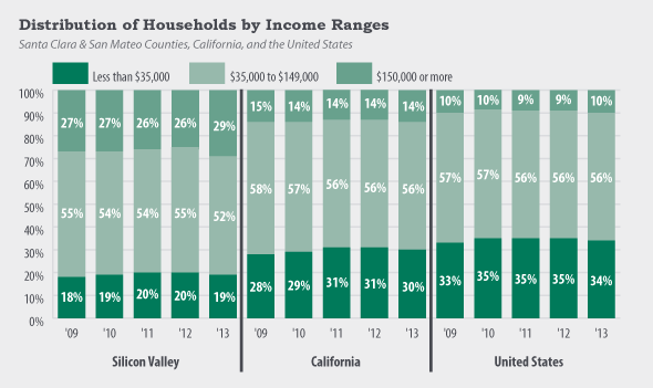 Silicon Valley tech-fueled median income tops U.S ...