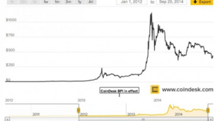 The Big Picture: Fred Wilson 'coins' the Bitcoin Hype Cycle