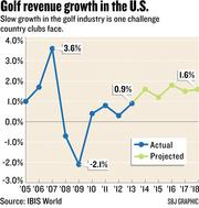 Chart: Golf revenue growth in the U.S.