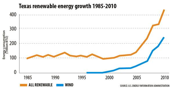 Texas renewable energy growth 1985-2010  Click through for more data