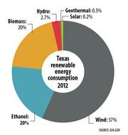 Texas renewable energy consumption 2012