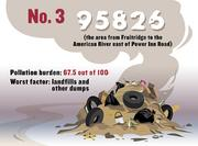 No. 3. 95826, which includes the area from Fruitridge to the American River east of Power Inn Road, with a pollution burden of 67.5 out of 100. The ZIP code scored worst for landfills and other dumps.