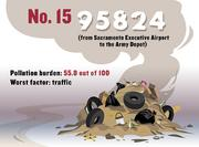 No. 15 (tie). 95824, which includes from Sacramento Executive Airport to the Army Depot, with a pollution burden of 55.8 out of 100. The ZIP code scored worst for traffic.