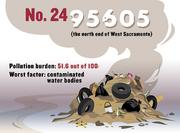 No. 24 (tie). 95605, which includes the north end of West Sacramento, with a pollution burden of 51.6 out of 100. The ZIP code scored worst for contaminated water bodies