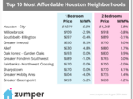 Houston's top 10 most affordable neighborhoods to rent an apartment