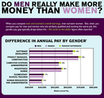 Want more gender equality in pay? Get more women in tech