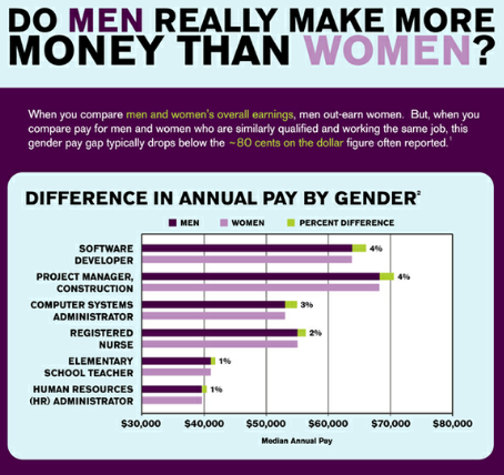 Data from Seattle salary analysis company PayScale found that the disparity in pay between men and women is not as stark as is often reported.