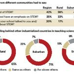 STEM study reveals work to be done