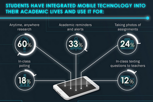 Students and teachers agree, the digital classroom is a better place to learn