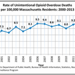 State report: Opioid usage, deaths increasing