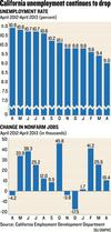 Economists predict state's job growth will slow down