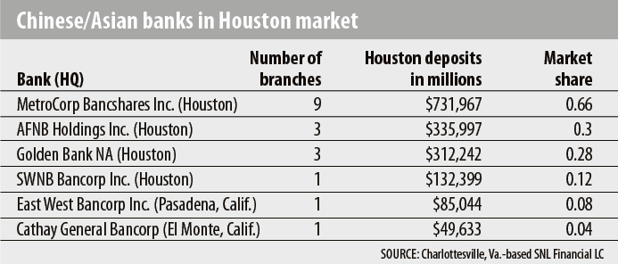 Chinese/Asian banks in Houston market