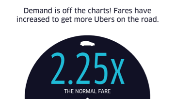 Business Pulse Poll – Is Uber's Halloween price surge fair to consumers? | Triangle Business Journal
