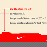 Nike's expansion: two buildings, two parking garages and at least $150 million