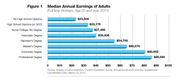 A snapshot of annual earnings segmented by education levels.