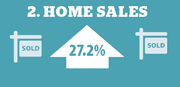 Increase in the number of single-family homes sold in Houston in April compared to 2012, according to HAR.