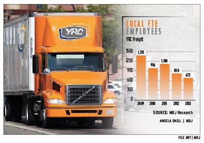 Competition, pricing drive YRC Freight's 'optimization' plan