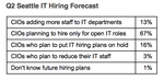 80% of Seattle-area CIOs hiring for IT positions, according to survey
