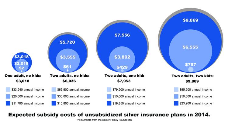 GRAPHIC: Expected subsidy costs of unsubsidized silver insurance plans in 2014. Data from Kaiser Family Foundation.