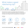 Atlanta the fifth-best place for ridesharing