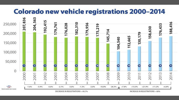 Colorado New-car Registrations Up 6.8% In 2014