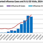 <strong>Flu</strong> cases on the rise in Boston