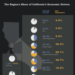 Silicon Valley's economy: Perhaps not a bubble, but certainly a boom