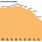 The cost of declining oil prices