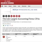 PwC maintains top of the accounting firms list