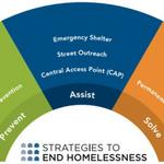 Feds provide $15.4M to combat homelessness in Hamilton County