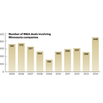 Minnesota M&A activity shatters records in 2014