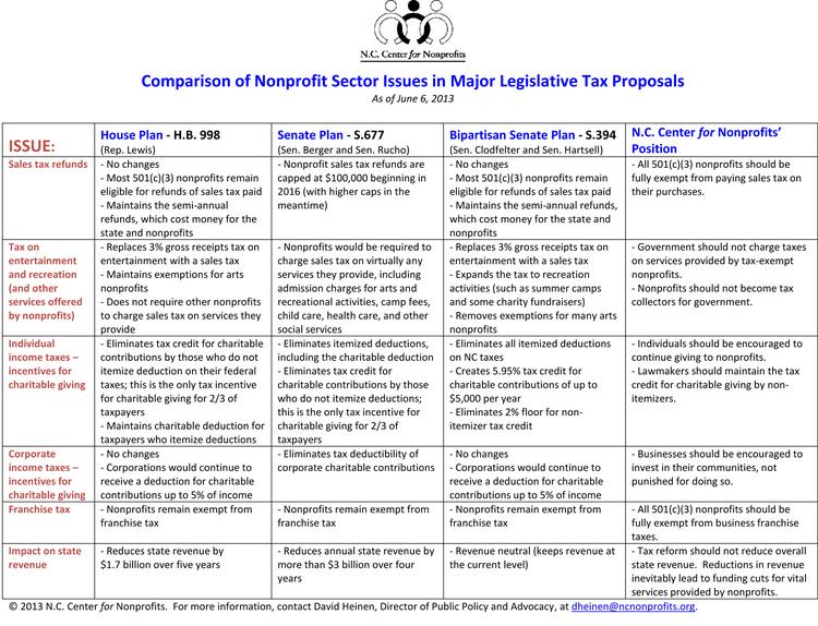 Comparison of nonprofit sector issues in major legislative tax proposals, as compiled by the N.C. Center for Nonprofits.