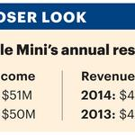 Mobile Mini profit, revenue increase