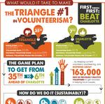 Report finds Triangle area not much into volunteerism