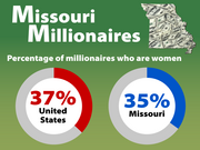Percentage of millionaires who are women