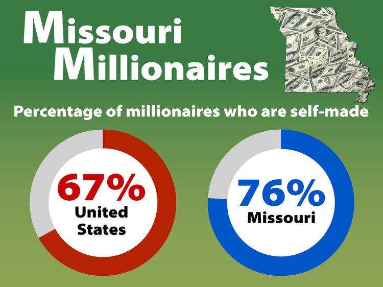 Percentage of millionaires who are self-made