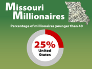 Percentage of millionaires younger than 40