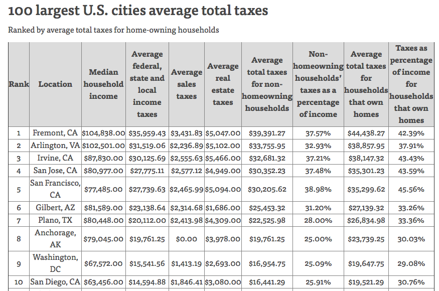 NerdWallet Ranks Arlington County No For Tax Burden In The US - Top 100 richest countries in the world 2015