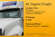 Top 60 companies from the Dayton region with the biggest revenue growth last year.