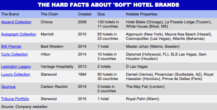 Soft Brands of hotel chains