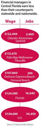 Highest-paid CFOs List:  Who's who in Central Florida's publicly traded companies