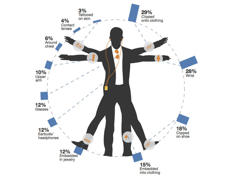 A Forrester graphic showing American consumer interest in different types of wearable computing devices. The most popular type currently is a device clipped to clothing.