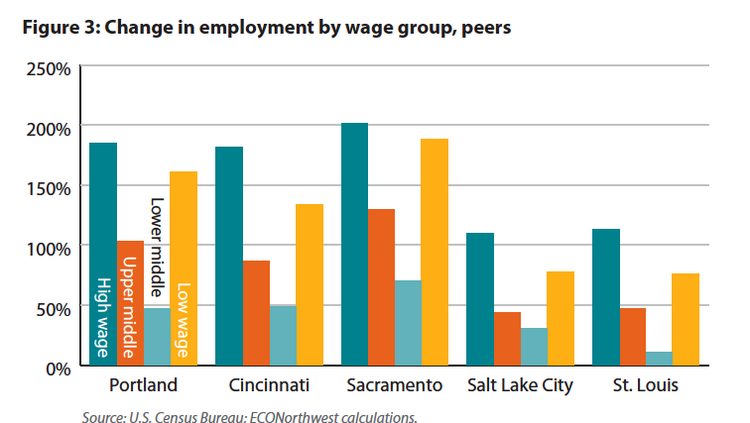 The number of middle-income earners in Portland and several peer cities have declined between 1980 and 2013, according to a new report from the Portland Business Alliance.