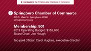 Springboro Chamber of Commerce is the No. 7 chamber of commerce.